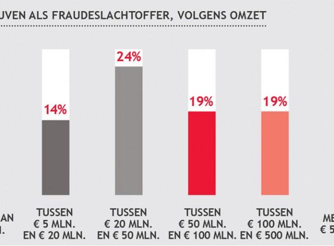 Grafiek, bedrijven als fraudeslachtoffer, volgens omzet.