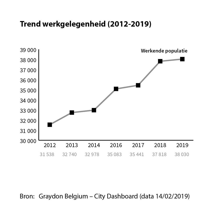 Trend werkgelegenheid
