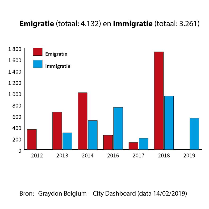 Emigratie en Immigratie