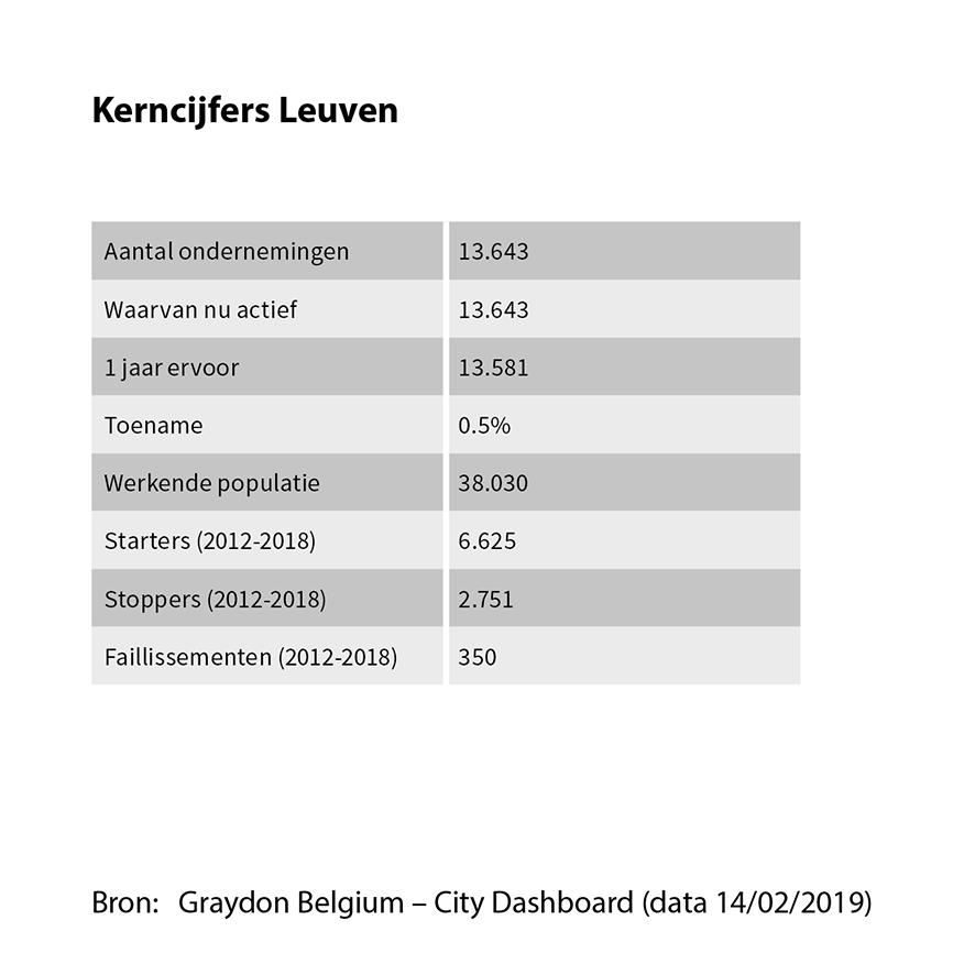 Kerncijfers Leuven