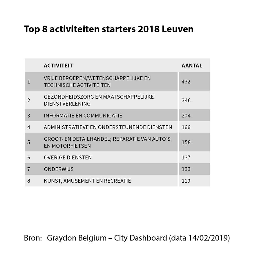 Top activiteiten starters 2018 Leuven