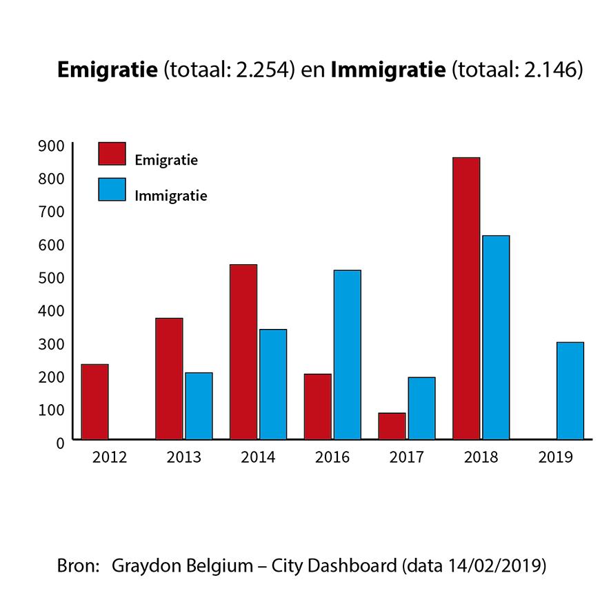 Emigratie & Immigratie Hasselt