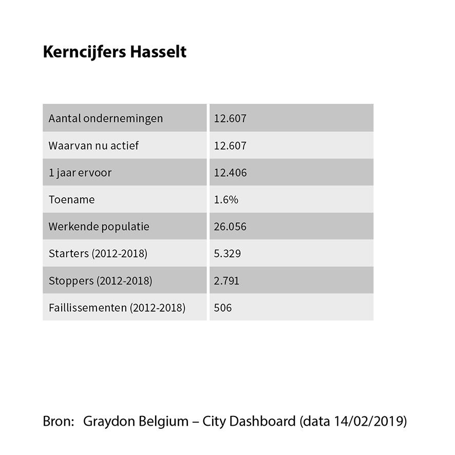 Kerncijfers Hasselt