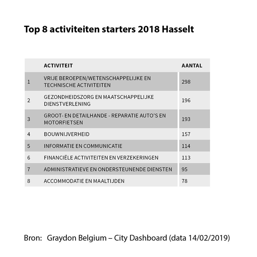 Top 8 activiteiten starters 2018 Hasselt