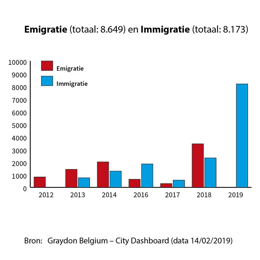 Emigratie en Immigratie Gent