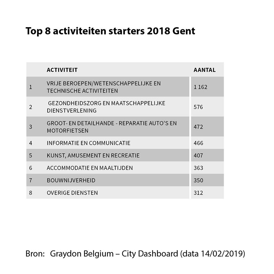 Top 8 activiteiten starters 2018 Gent