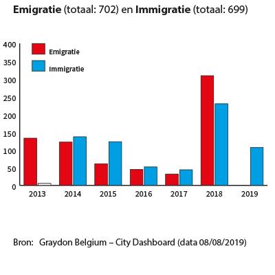 Emigratie Immigratie Sint-Truiden