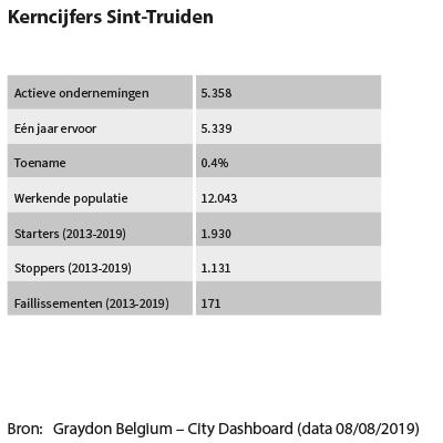 Kerncijfers Sint-Truiden