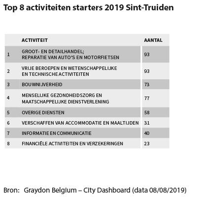 Top 8 activiteiten starters 2019 Sint-Truiden