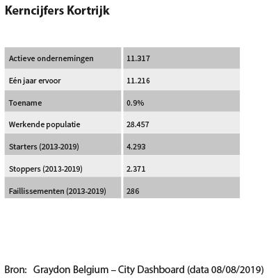 Kerncijfers Kortrijk