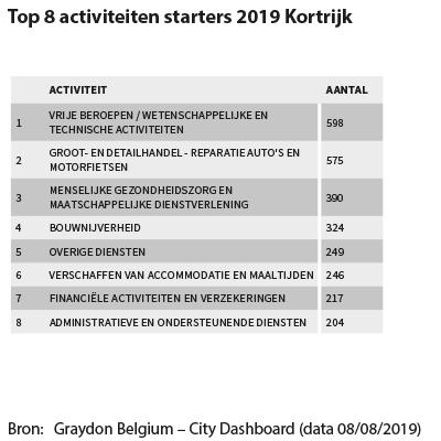 Top 8 activiteiten starters 2019 Kortrijk