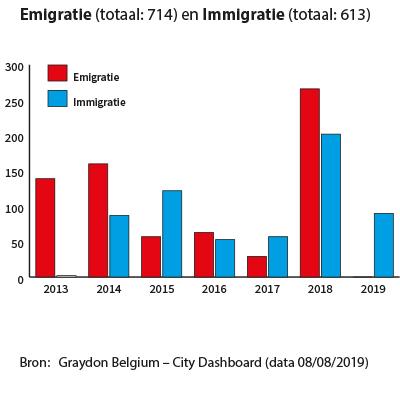 Emigratie Immigratie Dendermonde