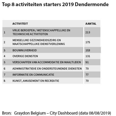 Top 8 activiteiten starters 2019 Dendermonde