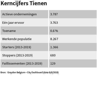 Kerncijfers Tienen