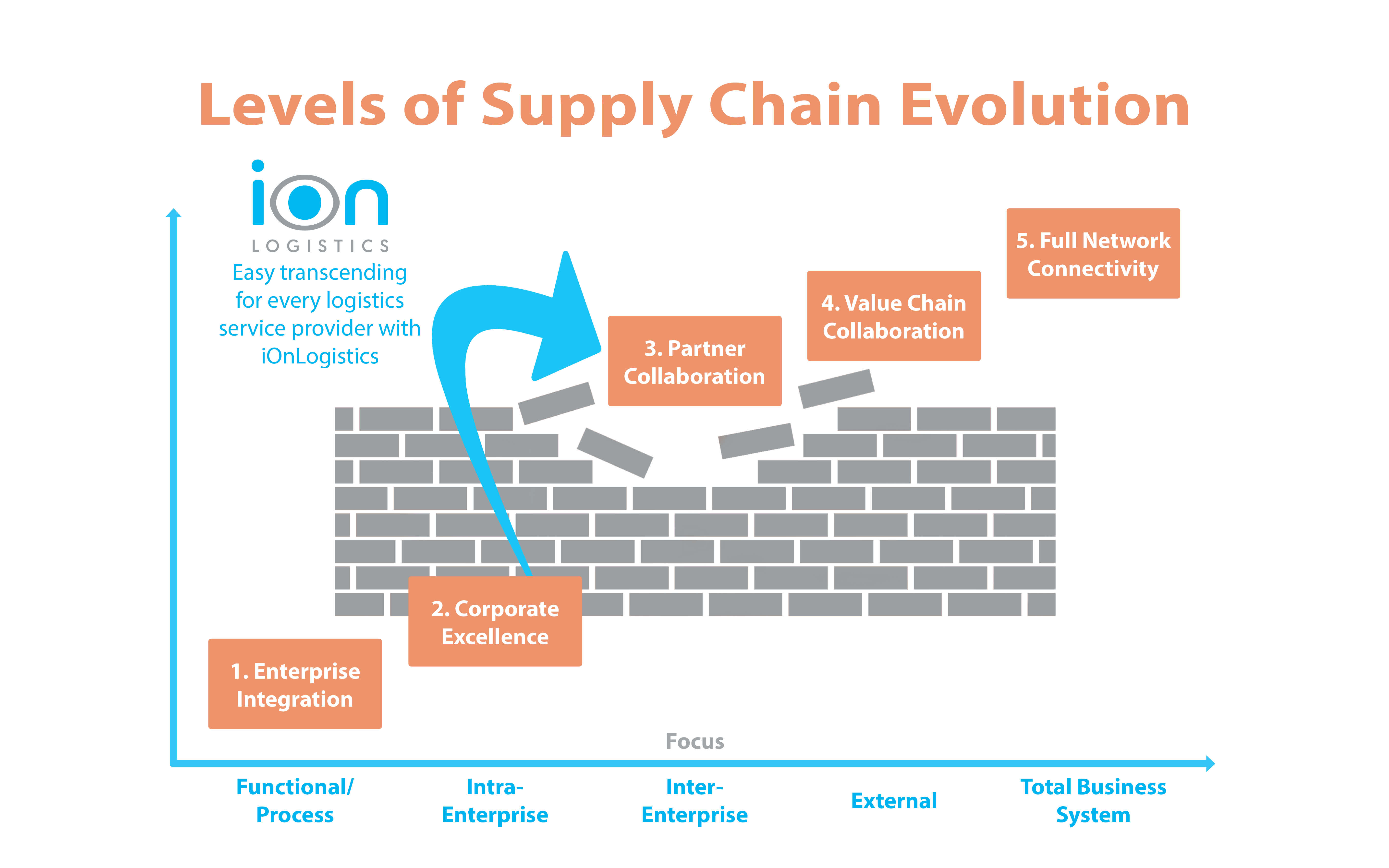 Levels of Supply Chain Evolution